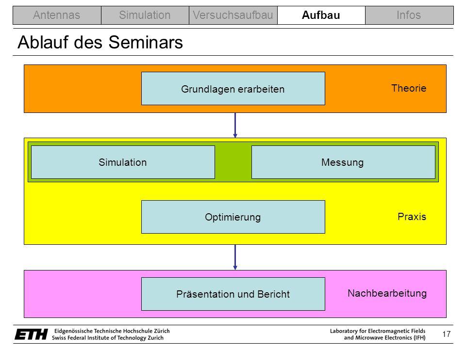 Ablauf des Seminars Aufbau Grundlagen erarbeiten Theorie Simulation