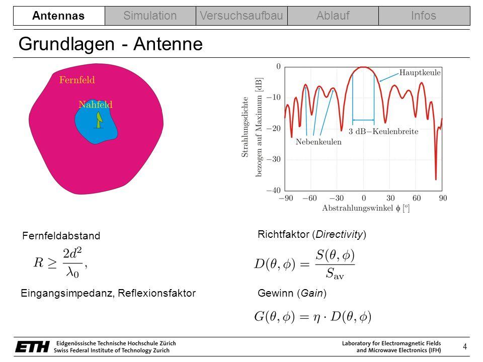 Grundlagen - Antenne Antennas Fernfeldabstand
