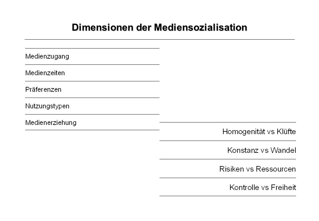 Dimensionen der Mediensozialisation