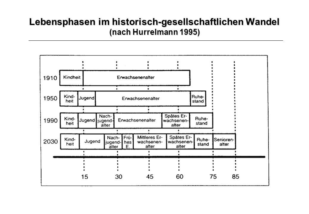 Lebensphasen im historisch-gesellschaftlichen Wandel (nach Hurrelmann 1995)