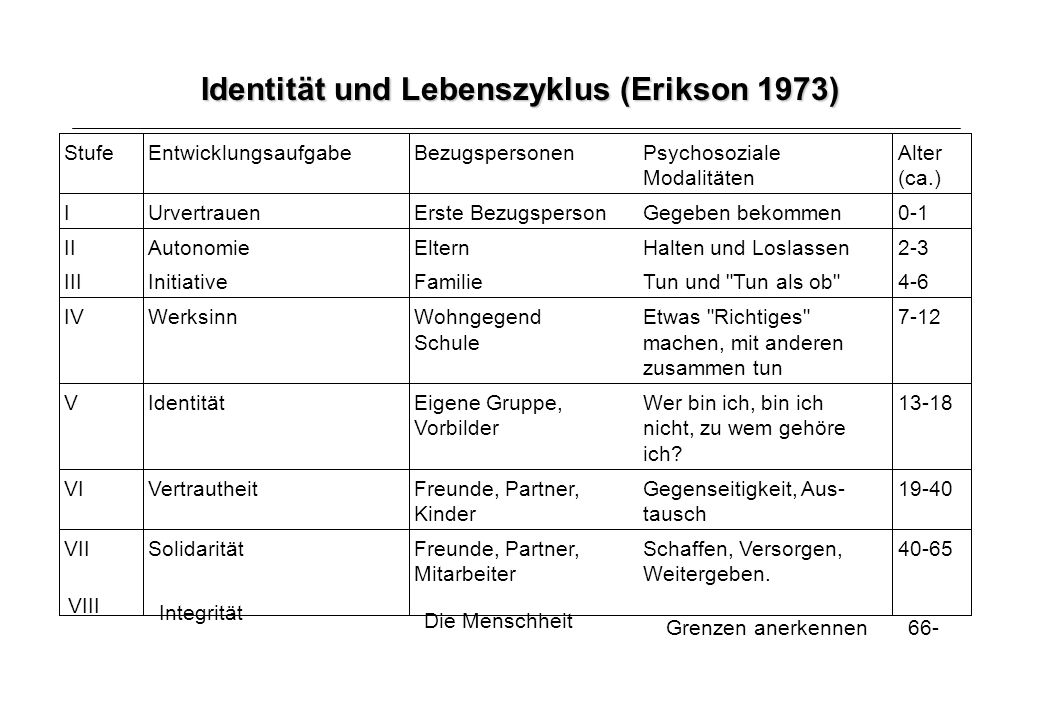 Identität und Lebenszyklus (Erikson 1973)
