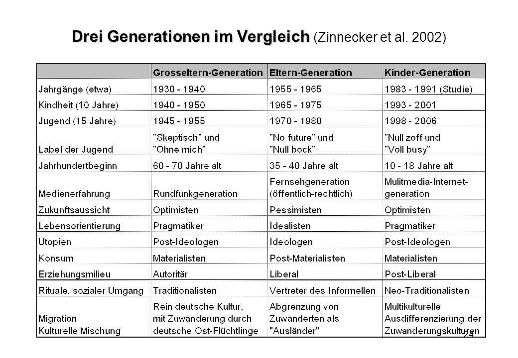 Drei Generationen im Vergleich (Zinnecker et al. 2002)