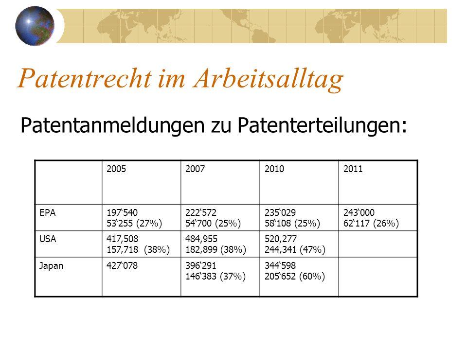 Patentrecht im Arbeitsalltag