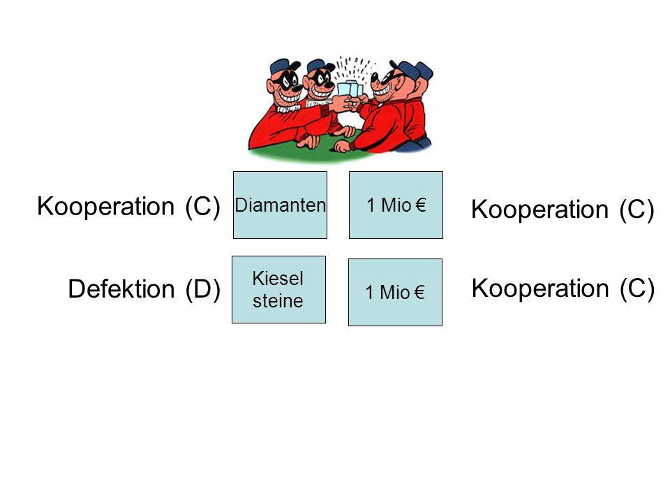 Kooperation (C) Kooperation (C) Defektion (D) Kooperation (C)