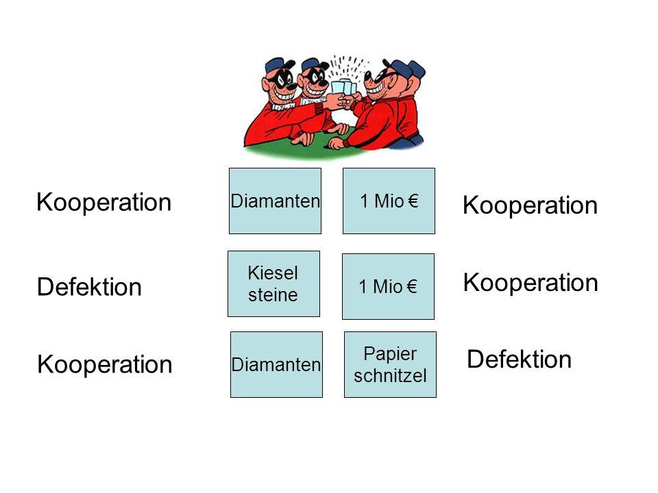Kooperation Kooperation Kooperation Defektion Defektion Kooperation