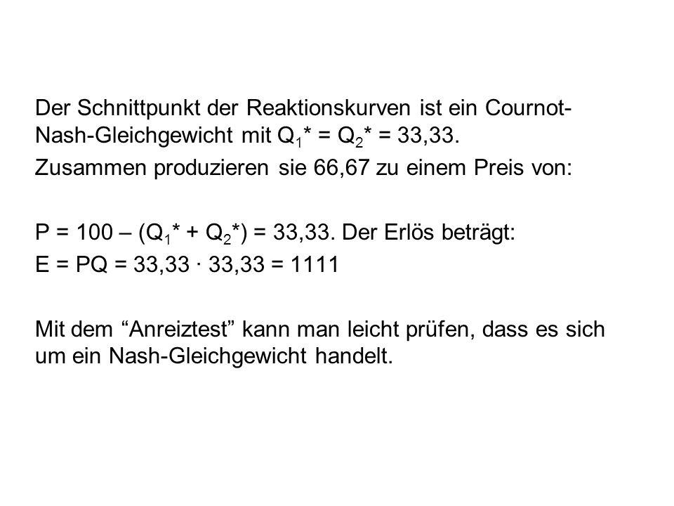 Der Schnittpunkt der Reaktionskurven ist ein Cournot-Nash-Gleichgewicht mit Q1* = Q2* = 33,33.