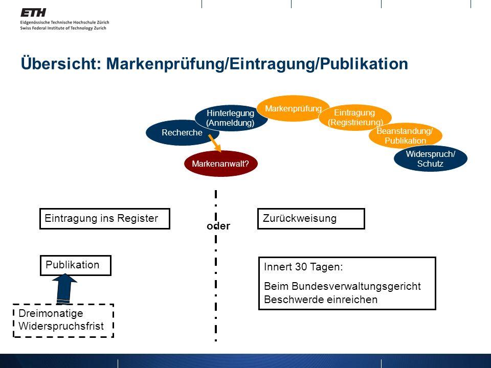 Übersicht: Markenprüfung/Eintragung/Publikation