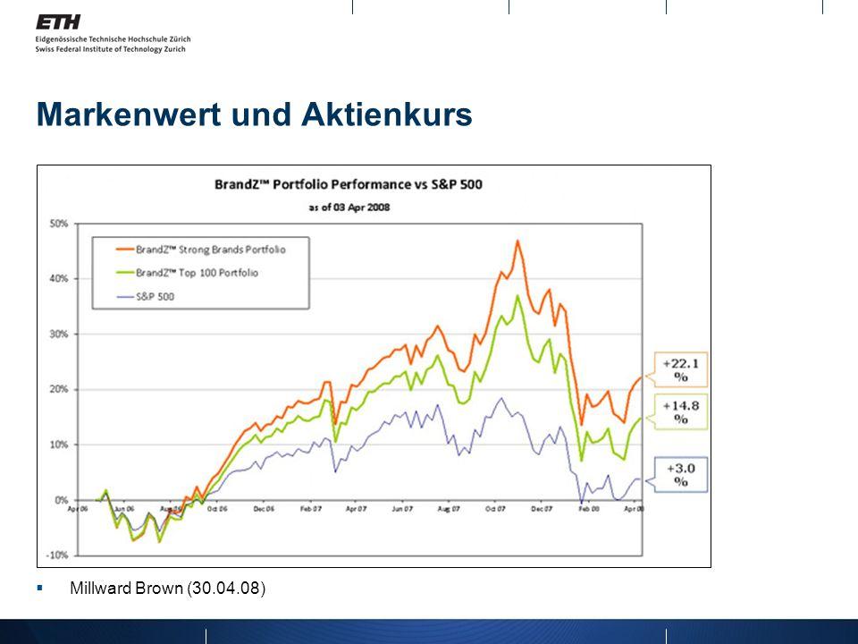 Markenwert und Aktienkurs