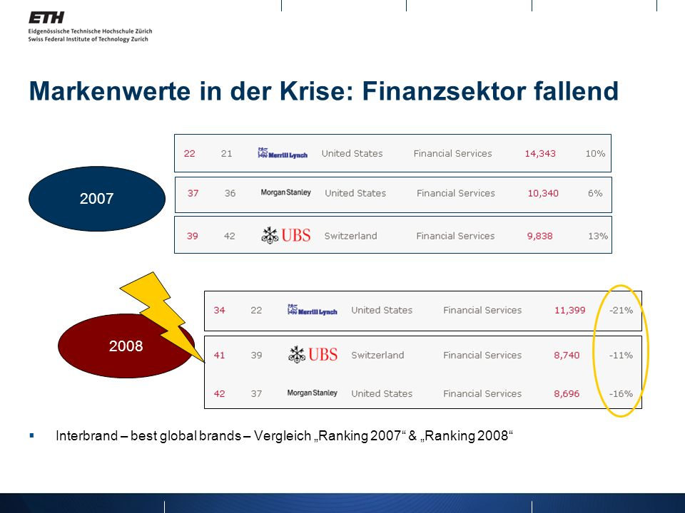 Markenwerte in der Krise: Finanzsektor fallend