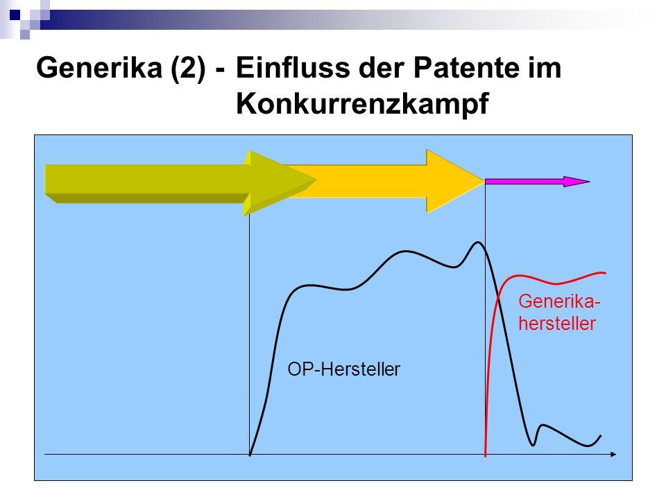 Generika (2) - Einfluss der Patente im Konkurrenzkampf