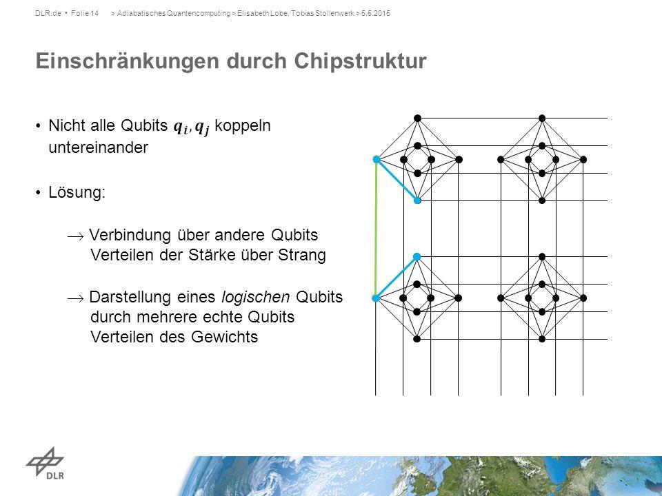 Einschränkungen durch Chipstruktur