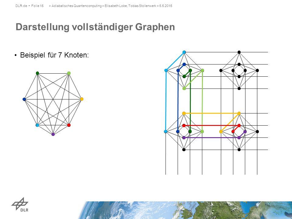 Darstellung vollständiger Graphen