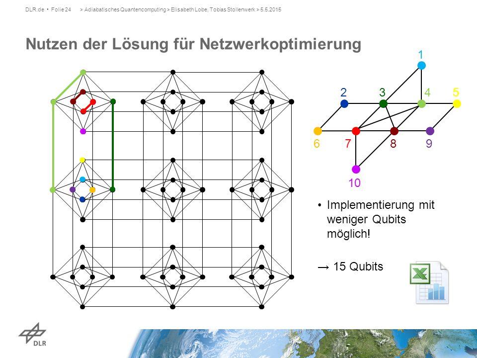 Nutzen der Lösung für Netzwerkoptimierung
