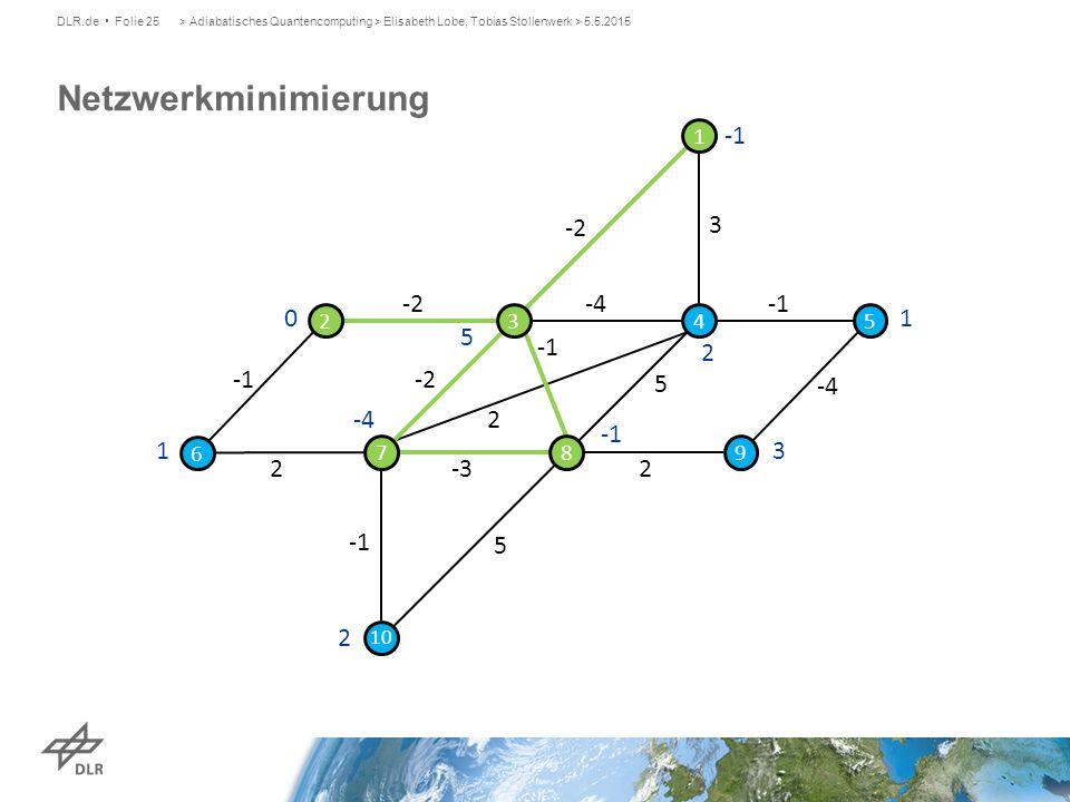 Netzwerkminimierung -1 -2 1 5 2 -4 3 -3 1 2 3 4 5 6 7 8 9 10