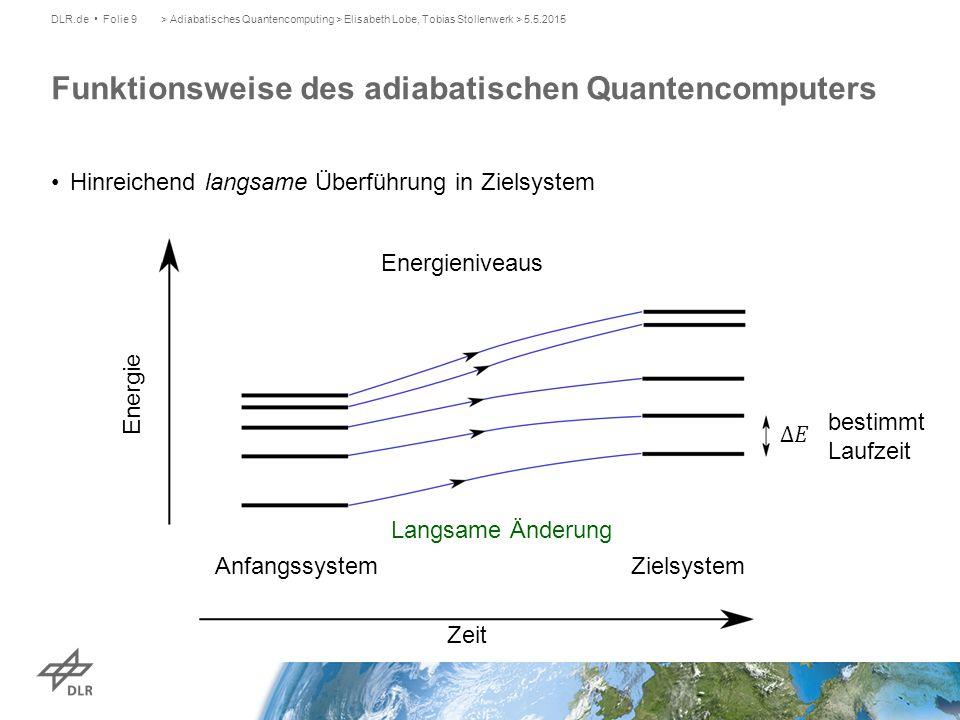 Funktionsweise des adiabatischen Quantencomputers