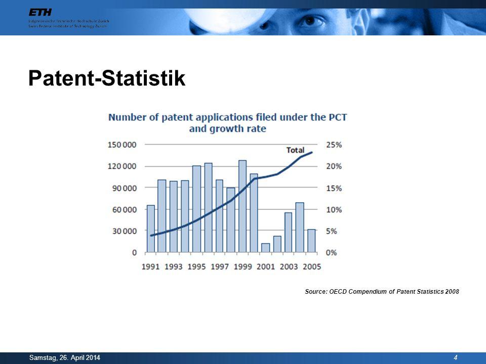 Patent-Statistik Dienstag, 28. März 2017