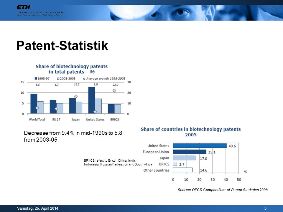 Patent-Statistik Decrease from 9.4% in mid-1990s to 5.8 from