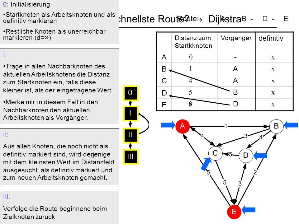Wie findet man die schnellste Route → Dijkstra