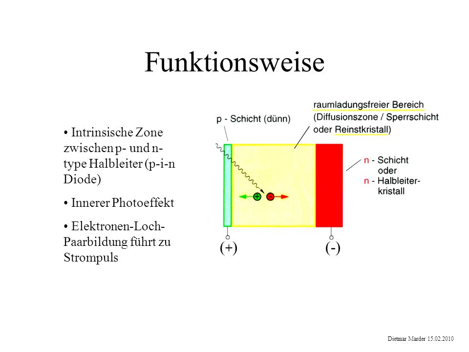 Funktionsweise (+) (-)