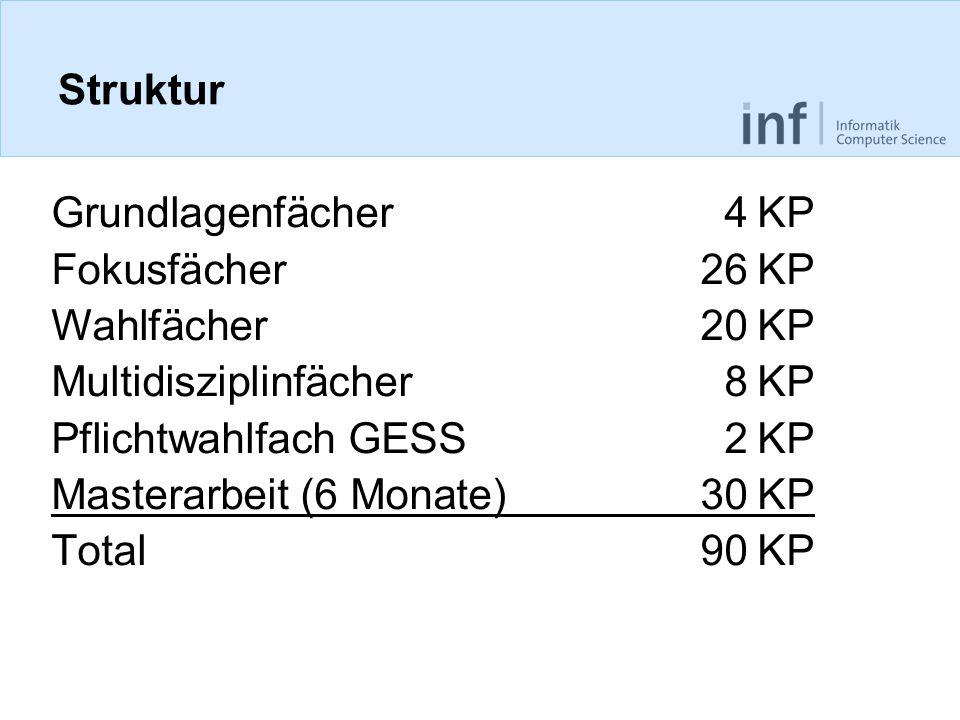 Struktur Grundlagenfächer 4 KP. Fokusfächer 26 KP. Wahlfächer 20 KP. Multidisziplinfächer 8 KP.