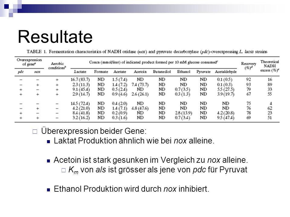 Resultate Überexpression beider Gene: