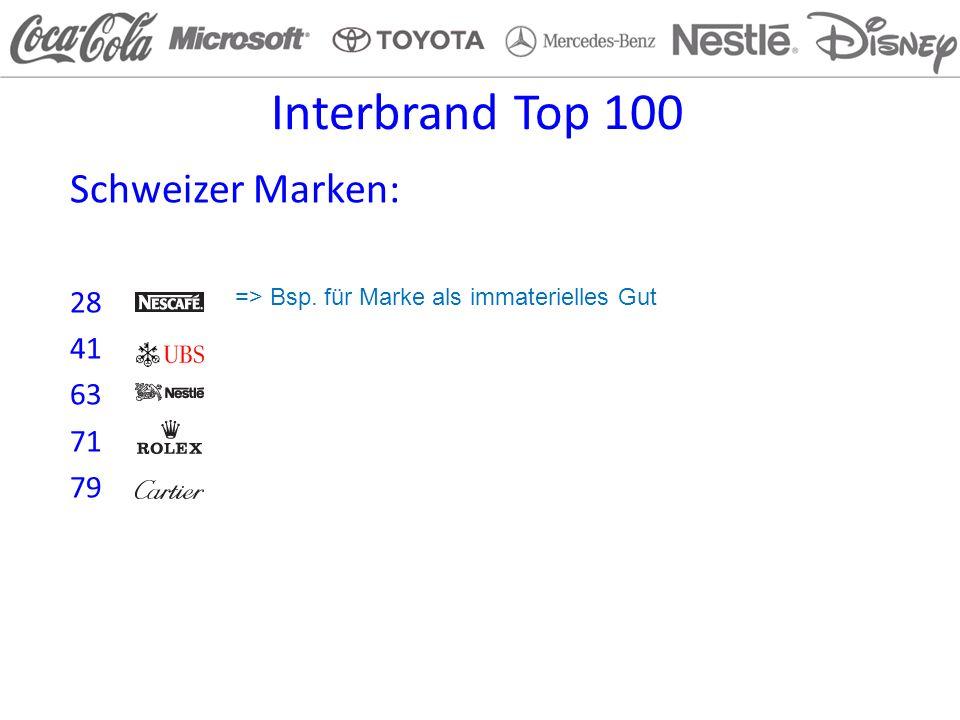 Interbrand Top 100 Schweizer Marken: 28 41 63 71 79
