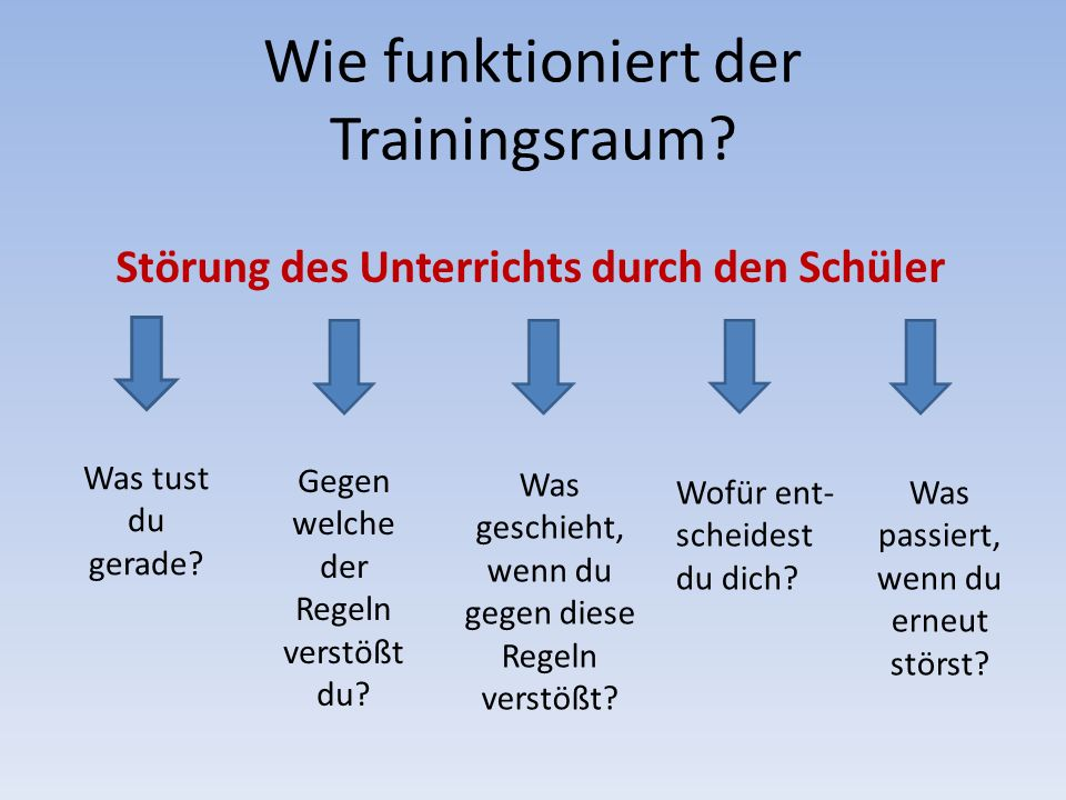 Wie funktioniert der Trainingsraum