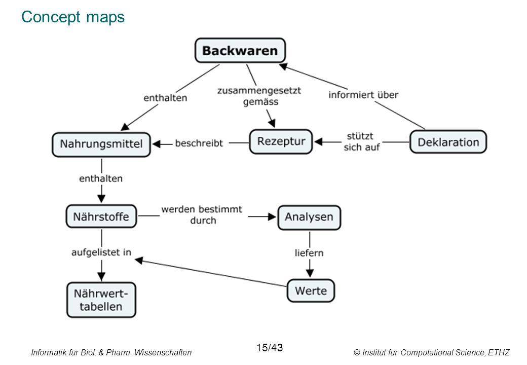 Concept maps 15/43. Informatik für Biol. & Pharm.