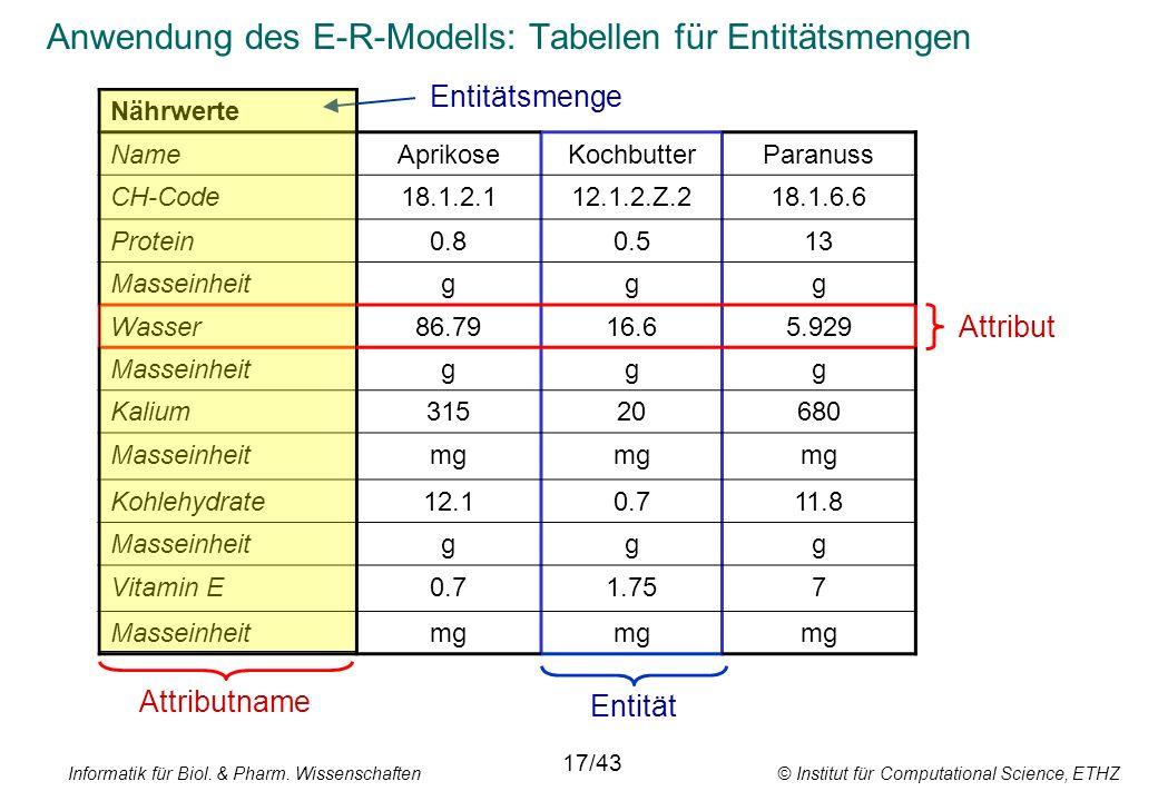 Anwendung des E-R-Modells: Tabellen für Entitätsmengen