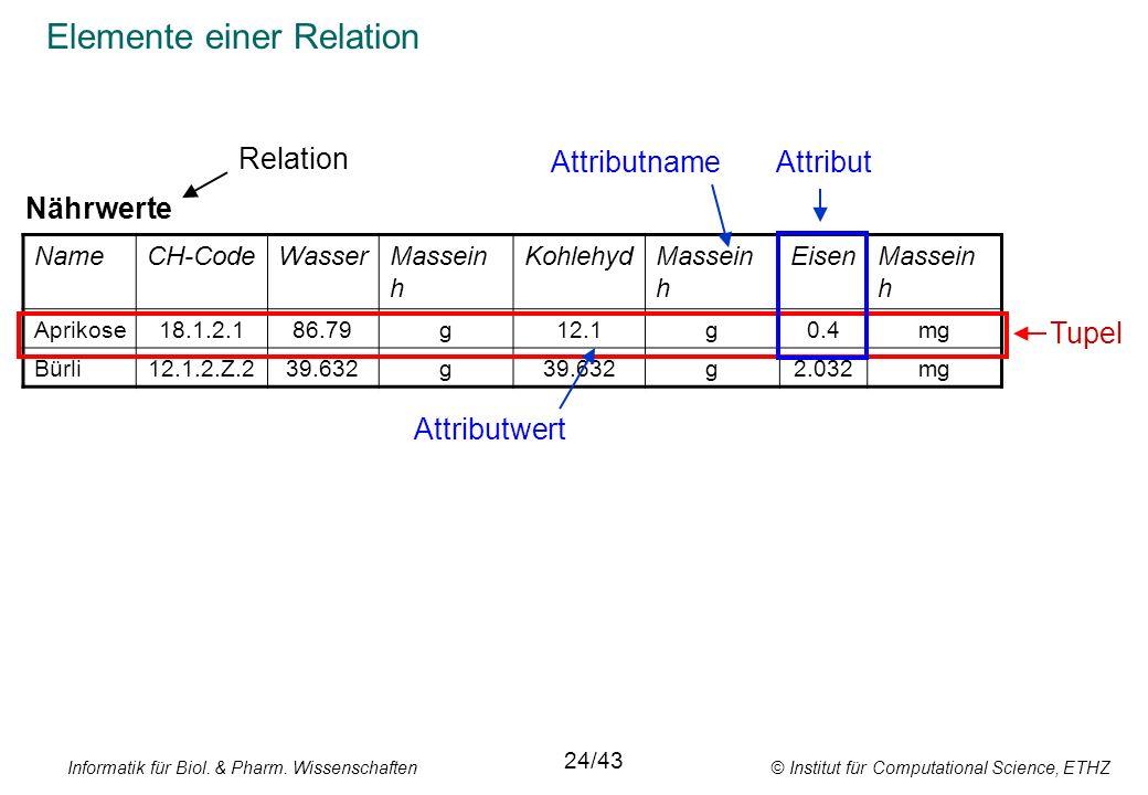 Elemente einer Relation
