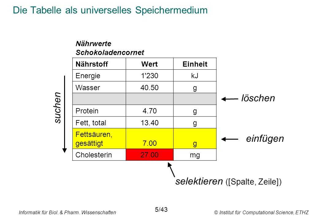 Die Tabelle als universelles Speichermedium