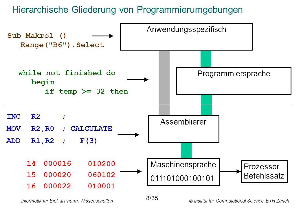 Hierarchische Gliederung von Programmierumgebungen