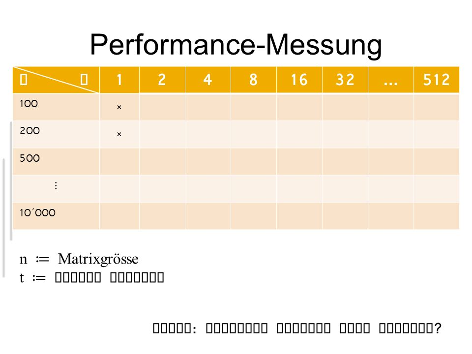 Performance-Messung n t 1 2 4 8 16 32 … 512 n ≔ Matrixgrösse