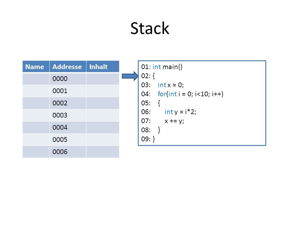 Stack Name Addresse Inhalt 0000 0001 0002 0003 0004 0005 0006