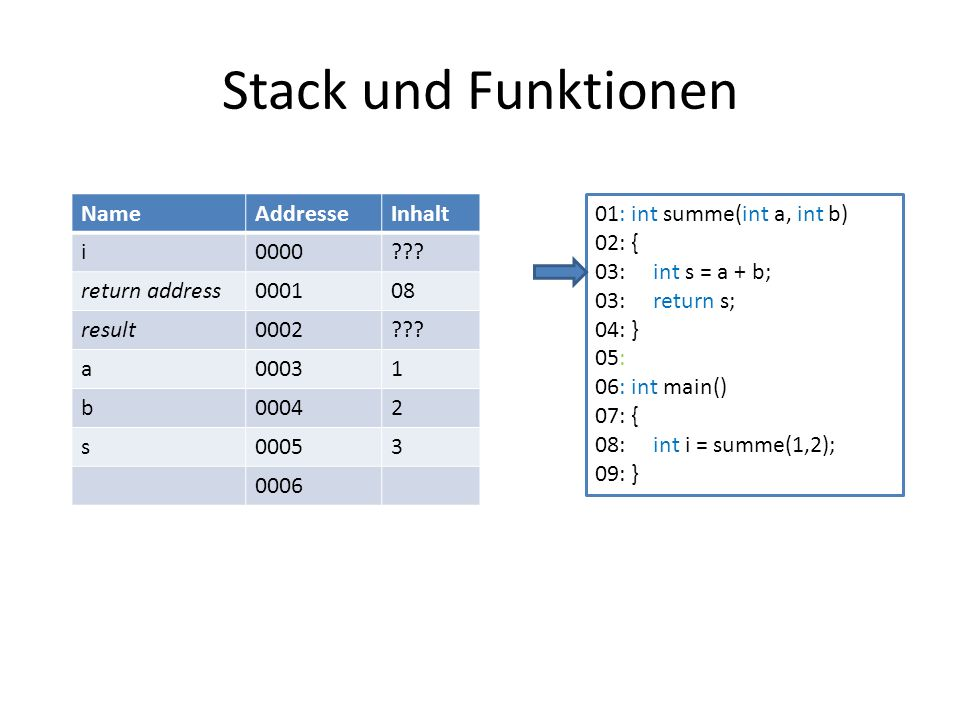 Stack und Funktionen Name Addresse Inhalt i 0000 return address