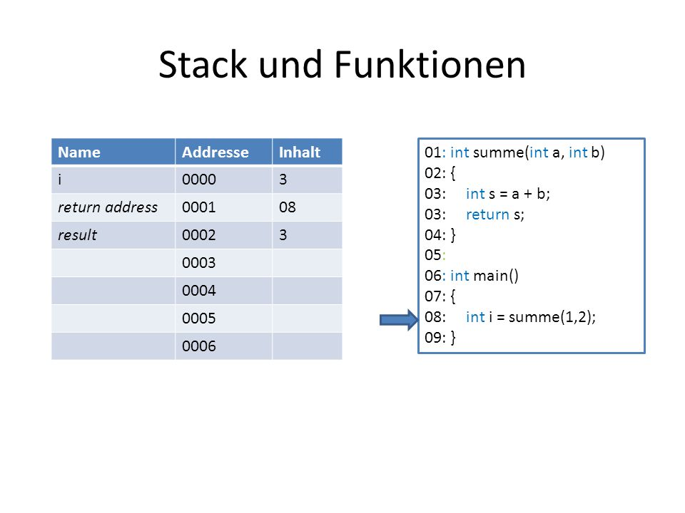 Stack und Funktionen Name Addresse Inhalt i 0000 3 return address 0001