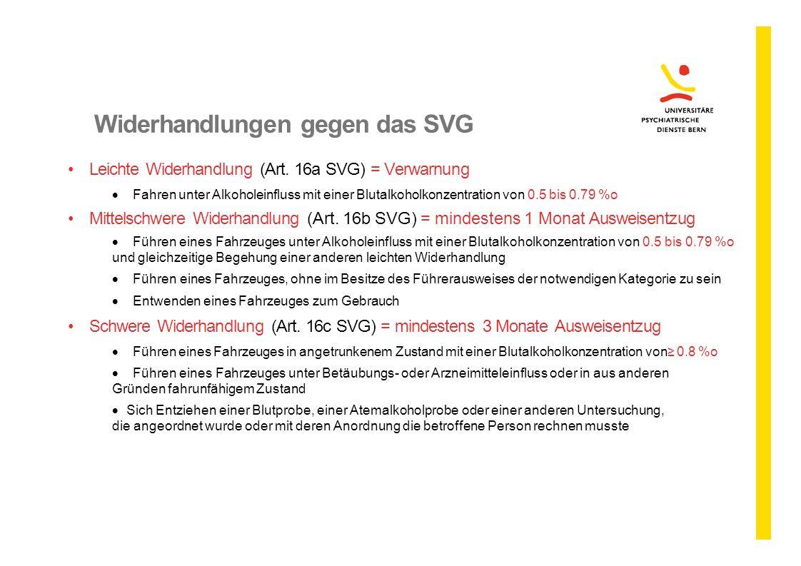 Widerhandlungen gegen das SVG