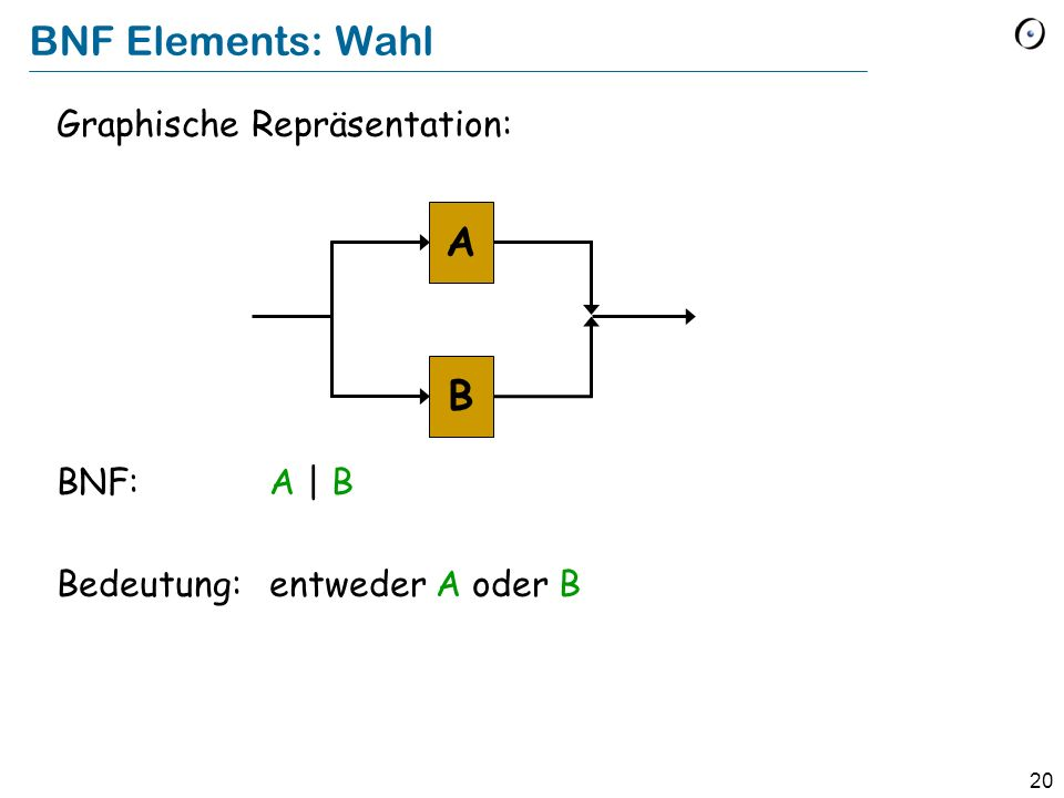 BNF Elements: Wahl A B Graphische Repräsentation: BNF: A | B