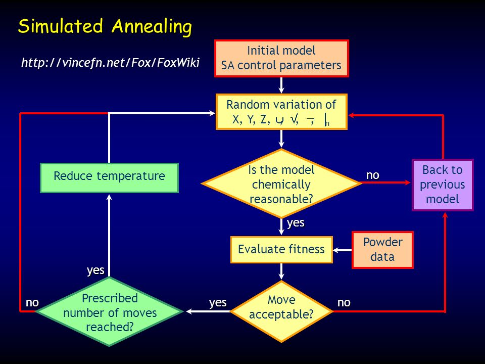 Simulated Annealing Initial model SA control parameters