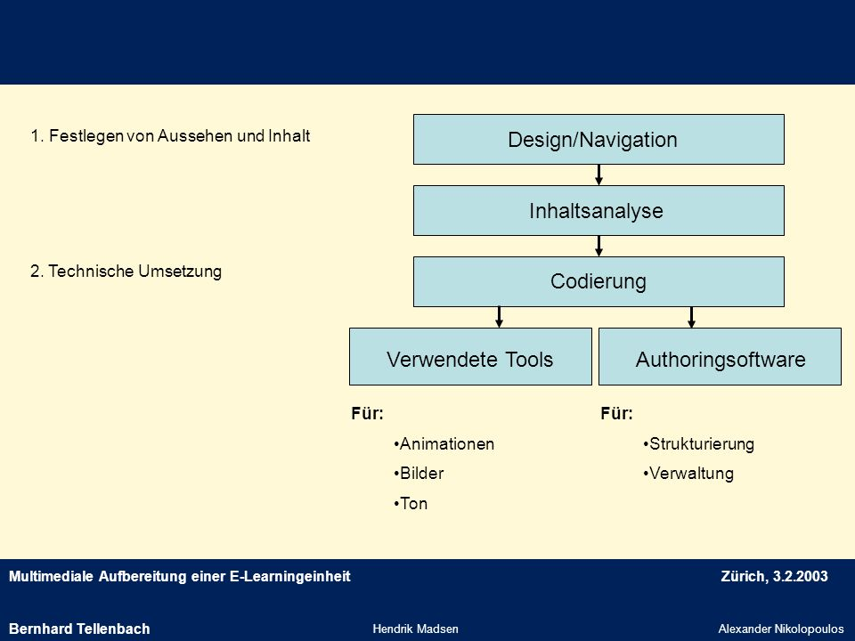 Design/Navigation Inhaltsanalyse Codierung Verwendete Tools