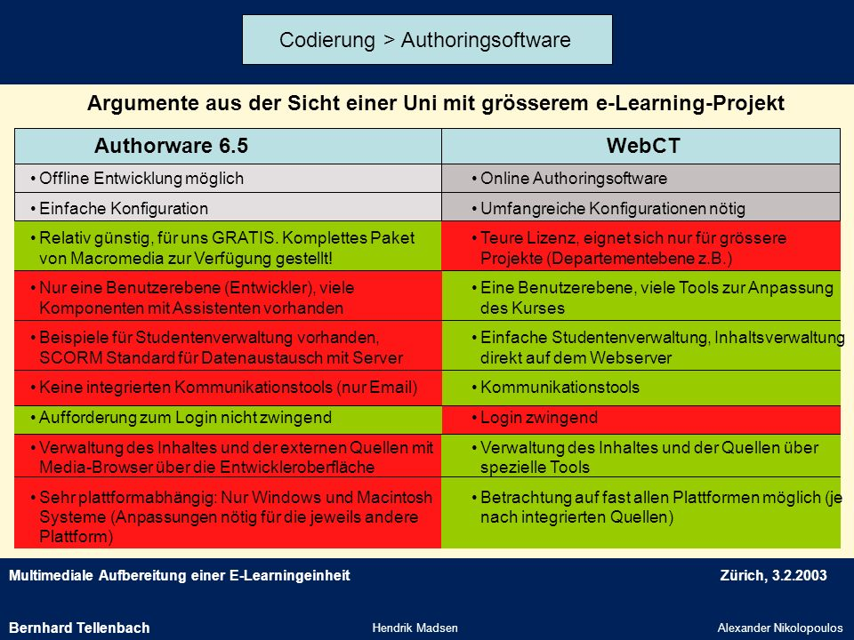 Codierung > Authoringsoftware