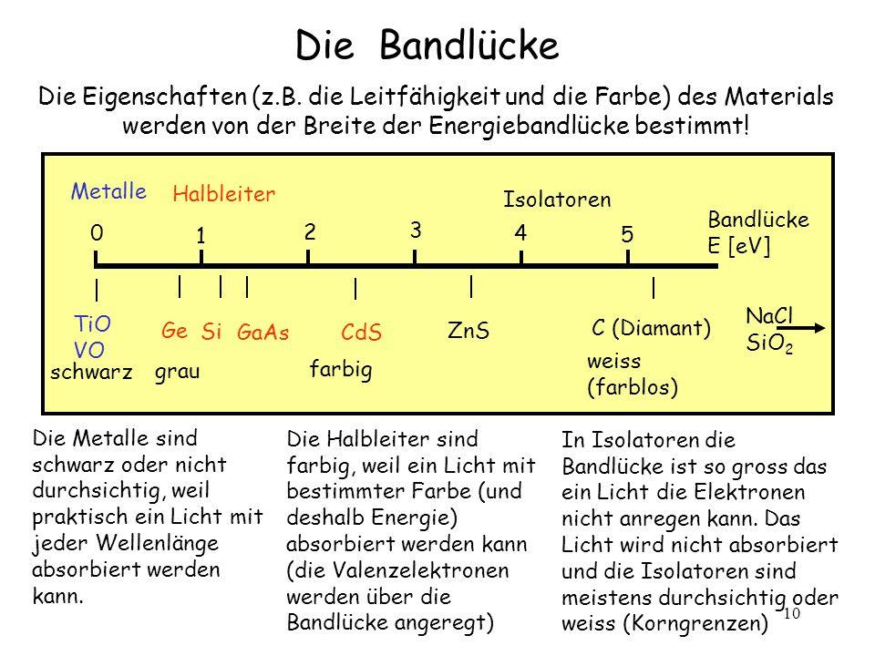 Die Bandlücke Die Eigenschaften (z.B. die Leitfähigkeit und die Farbe) des Materials werden von der Breite der Energiebandlücke bestimmt!