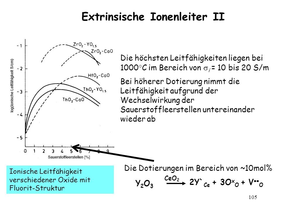 Extrinsische Ionenleiter II