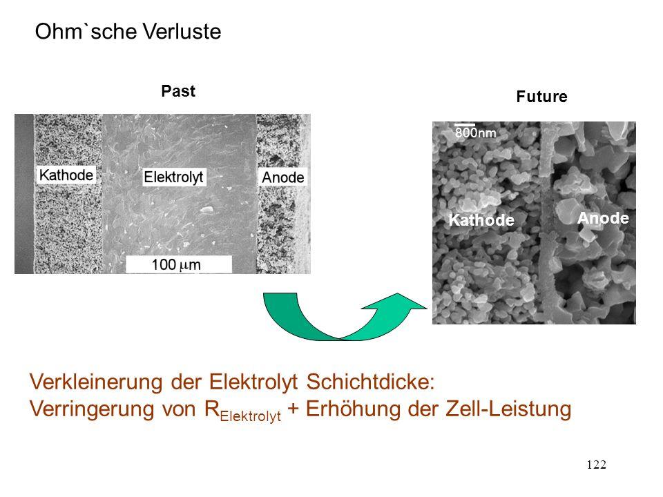 Verkleinerung der Elektrolyt Schichtdicke:
