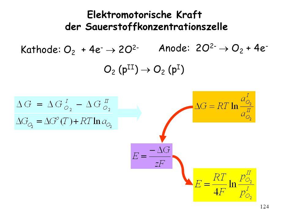 Elektromotorische Kraft der Sauerstoffkonzentrationszelle