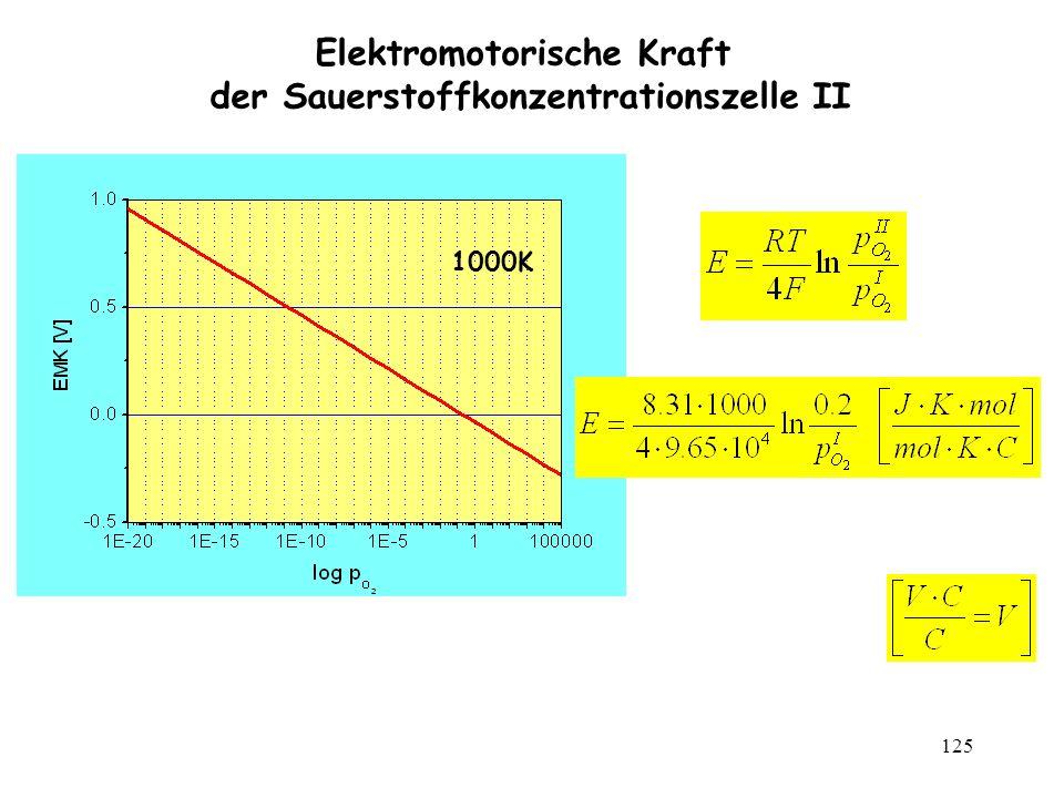 Elektromotorische Kraft der Sauerstoffkonzentrationszelle II