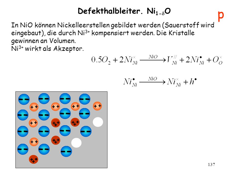 Defekthalbleiter. Ni1-O