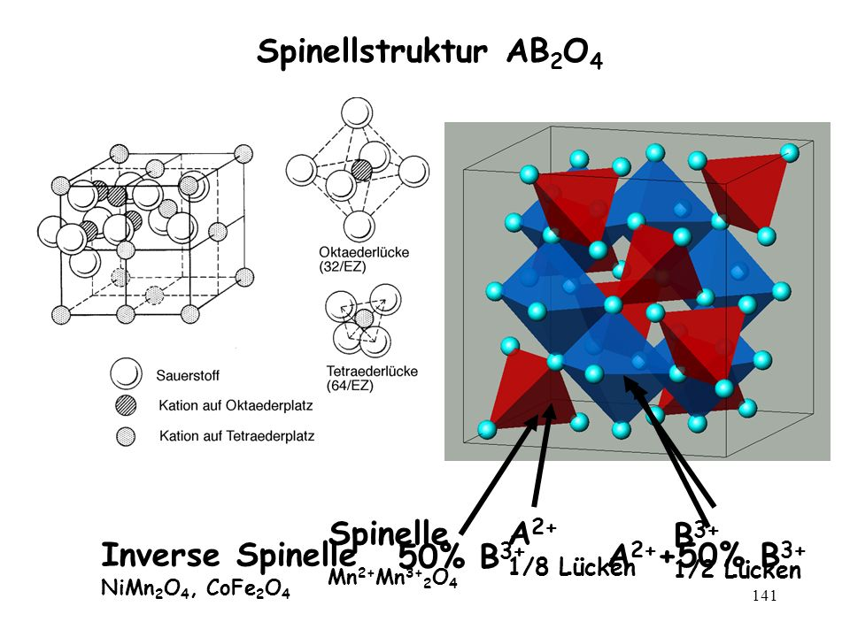 Spinellstruktur AB2O4 A2+ B3+ Spinelle 50% B3+ A2++50% B3+