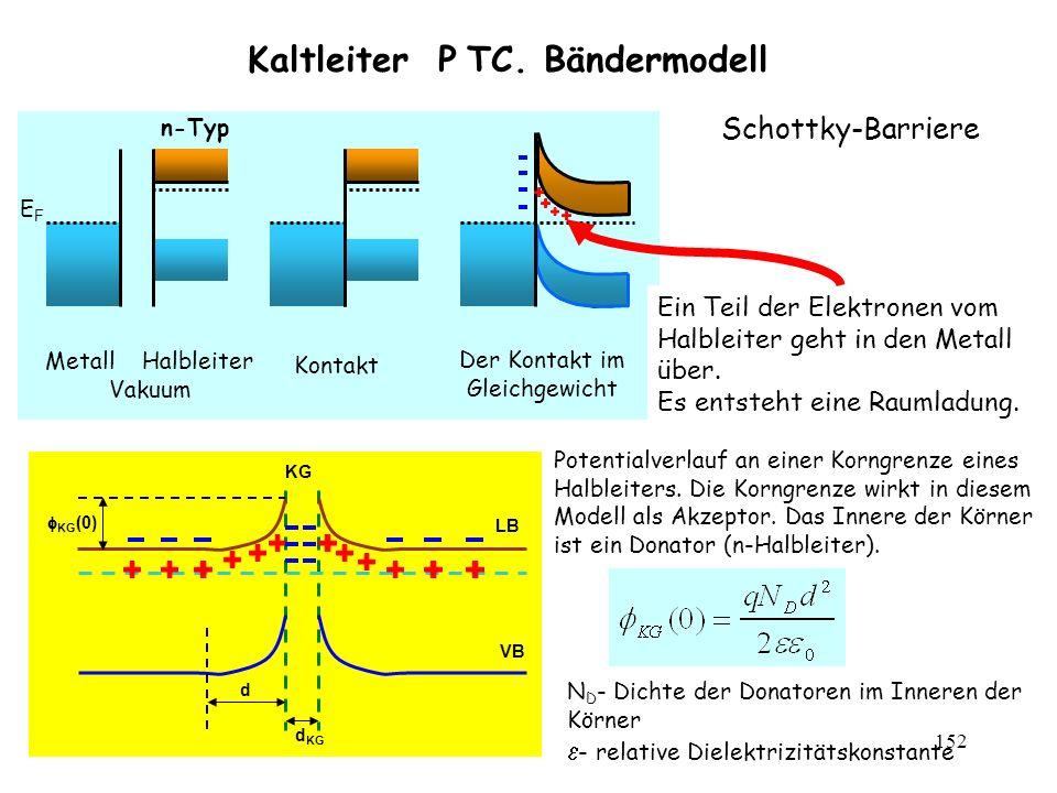 Kaltleiter P TC. Bändermodell