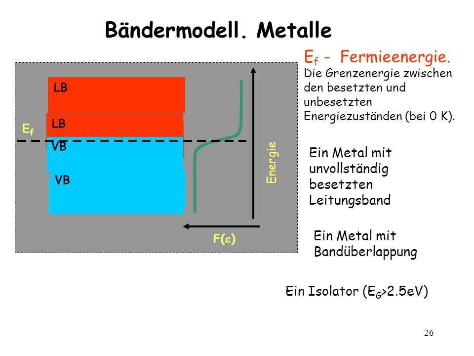 Bändermodell. Metalle Ef - Fermieenergie.
